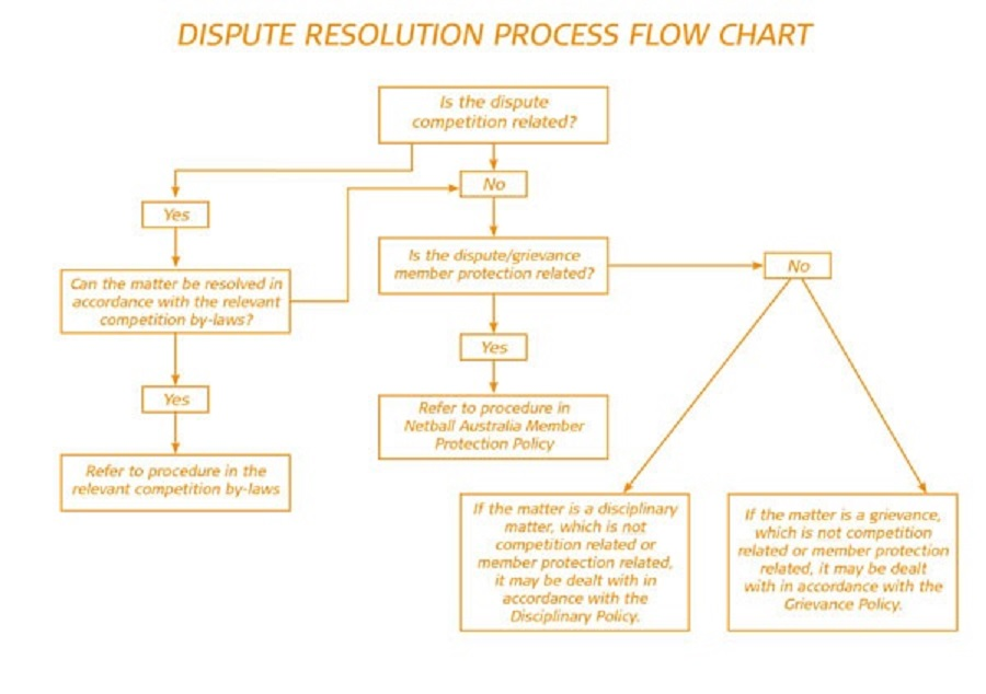 Dispute Resolution Flowchart